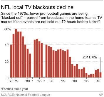 nfl_blackout_graph