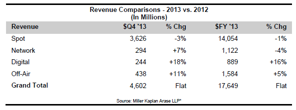 Radio Revenue 2013