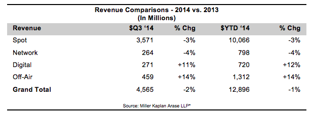 Radio Revenue Q3 2014